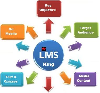 LMS Kings Key Points