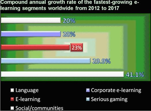 elearning-growthrates