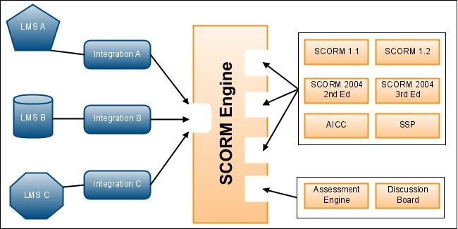 SCORMEnginePlugins