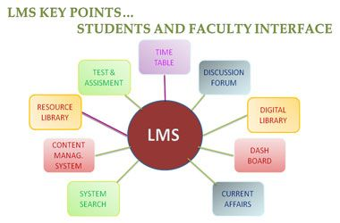 learning management system pic